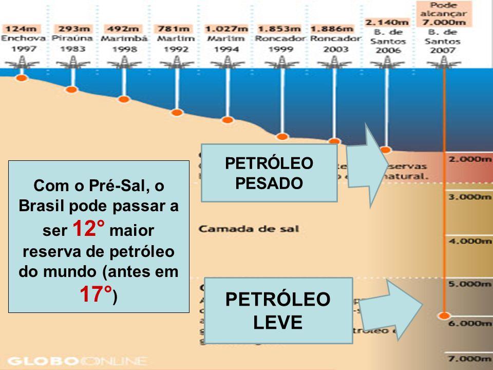 PETRÓLEO LEVE PETRÓLEO PESADO