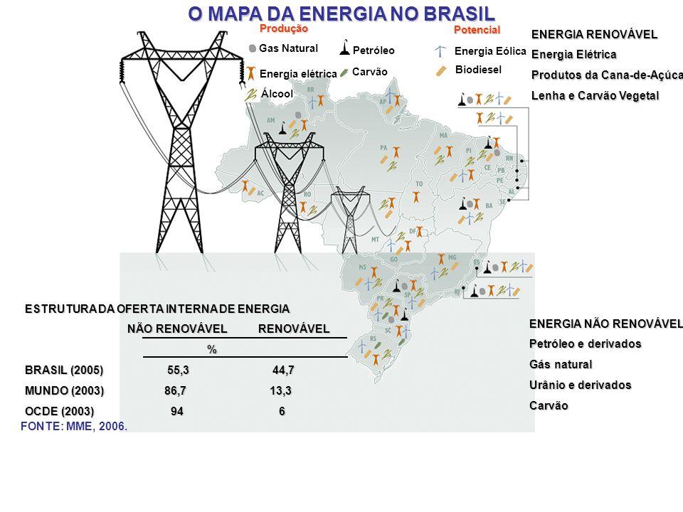 O MAPA DA ENERGIA NO BRASIL