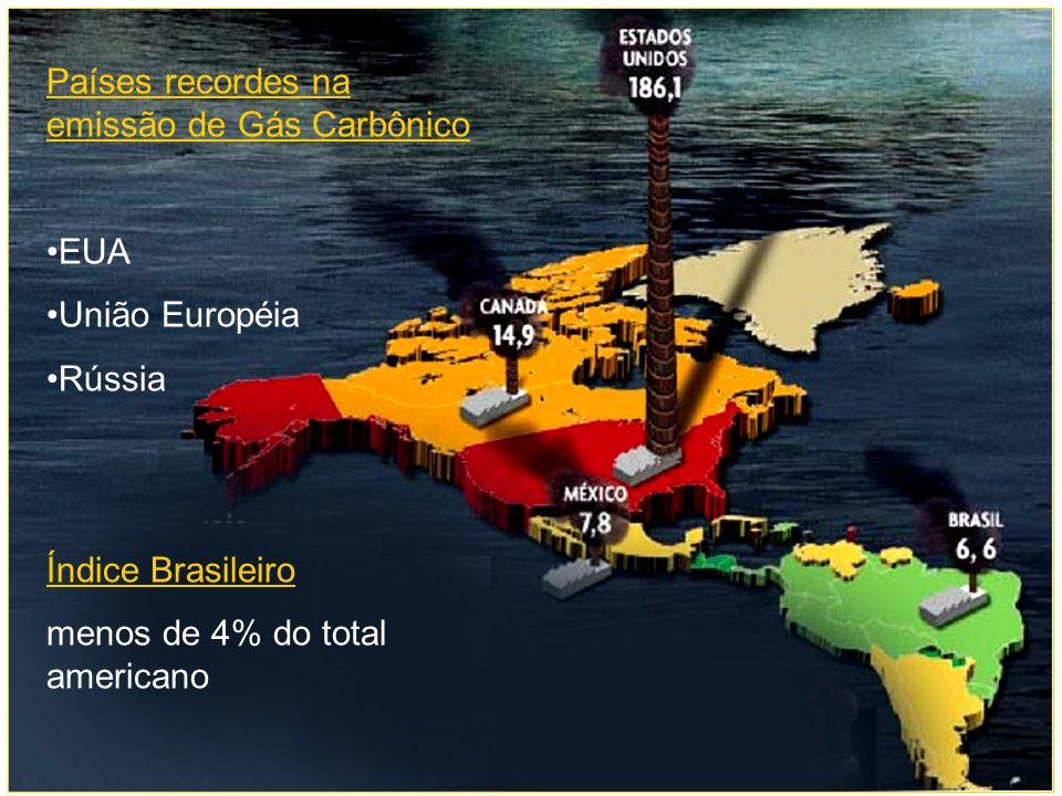 Países recordes na emissão de Gás Carbônico