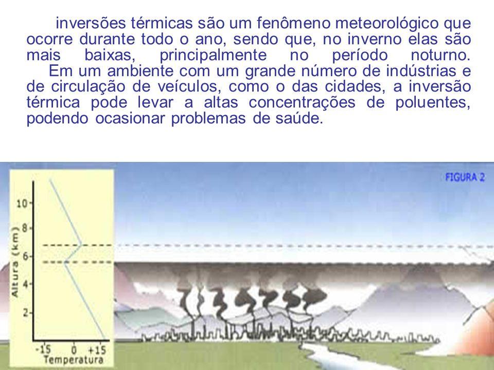 As inversões térmicas são um fenômeno meteorológico que ocorre durante todo o ano, sendo que, no inverno elas são mais baixas, principalmente no período noturno.