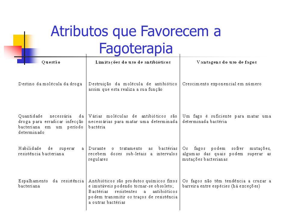 Atributos que Favorecem a Fagoterapia