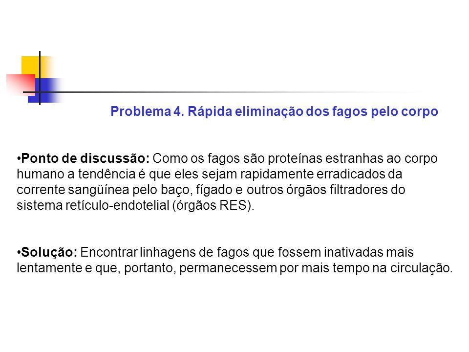 Problema 4. Rápida eliminação dos fagos pelo corpo