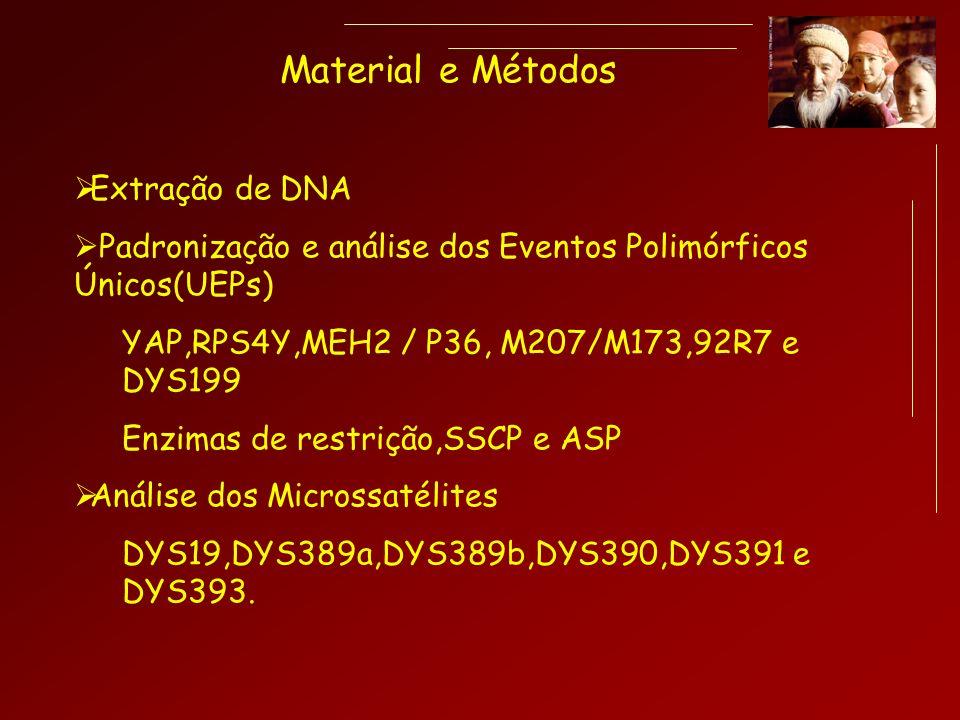 Material e Métodos Extração de DNA