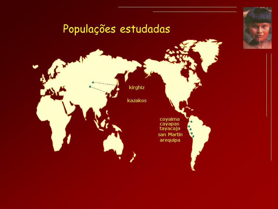 Populações estudadas kirghiz kazakos coyaima cayapas tayacaja