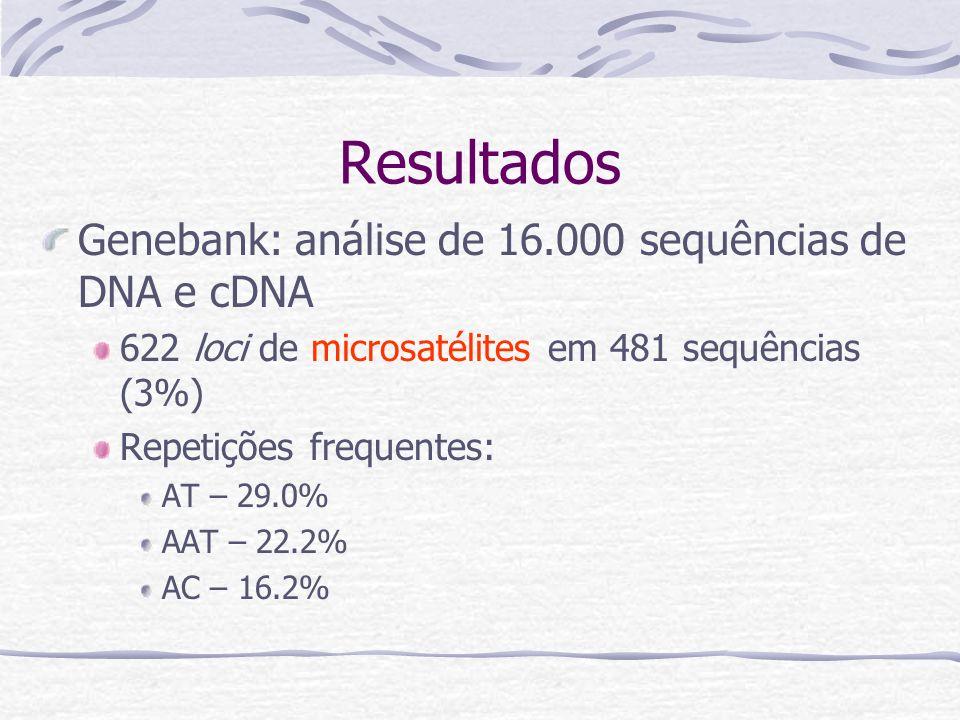 Resultados Genebank: análise de 16.000 sequências de DNA e cDNA