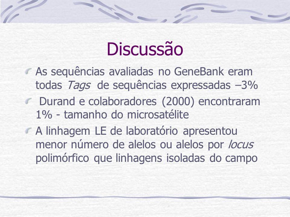 Discussão As sequências avaliadas no GeneBank eram todas Tags de sequências expressadas –3%