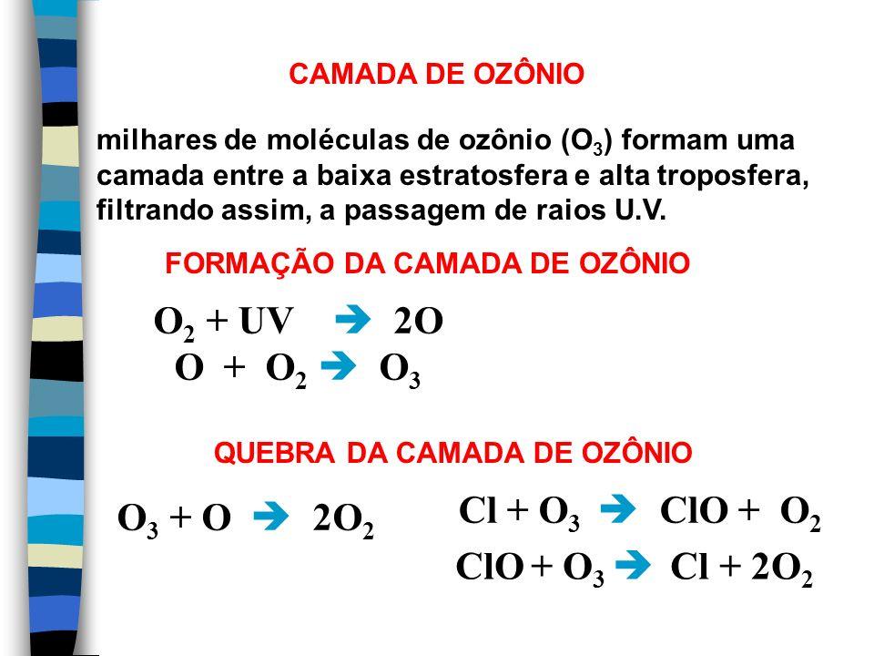 FORMAÇÃO DA CAMADA DE OZÔNIO QUEBRA DA CAMADA DE OZÔNIO