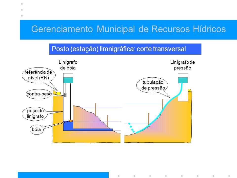 Gerenciamento Municipal de Recursos Hídricos