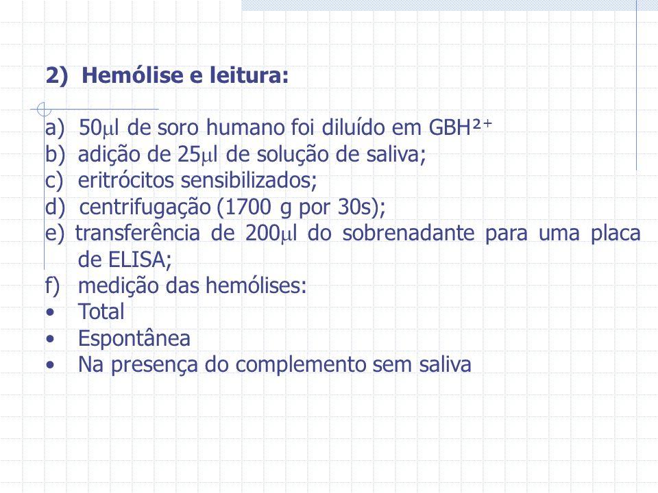 2) Hemólise e leitura: a) 50l de soro humano foi diluído em GBH²+ adição de 25l de solução de saliva;