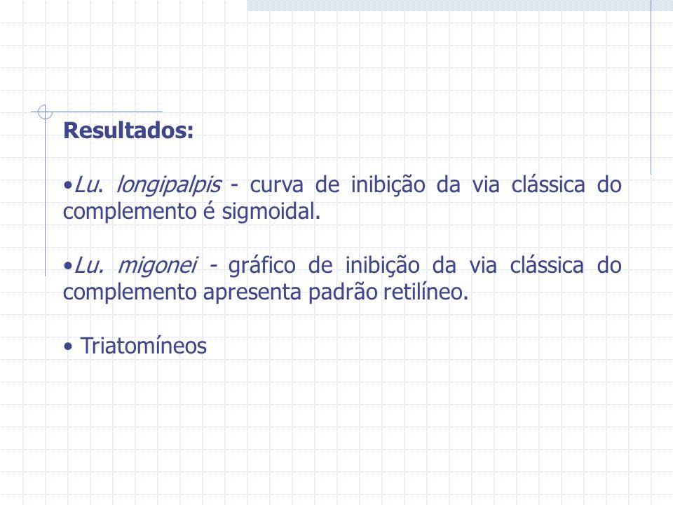 Resultados: Lu. longipalpis - curva de inibição da via clássica do complemento é sigmoidal.