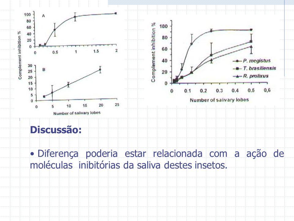 Discussão: Diferença poderia estar relacionada com a ação de moléculas inibitórias da saliva destes insetos.