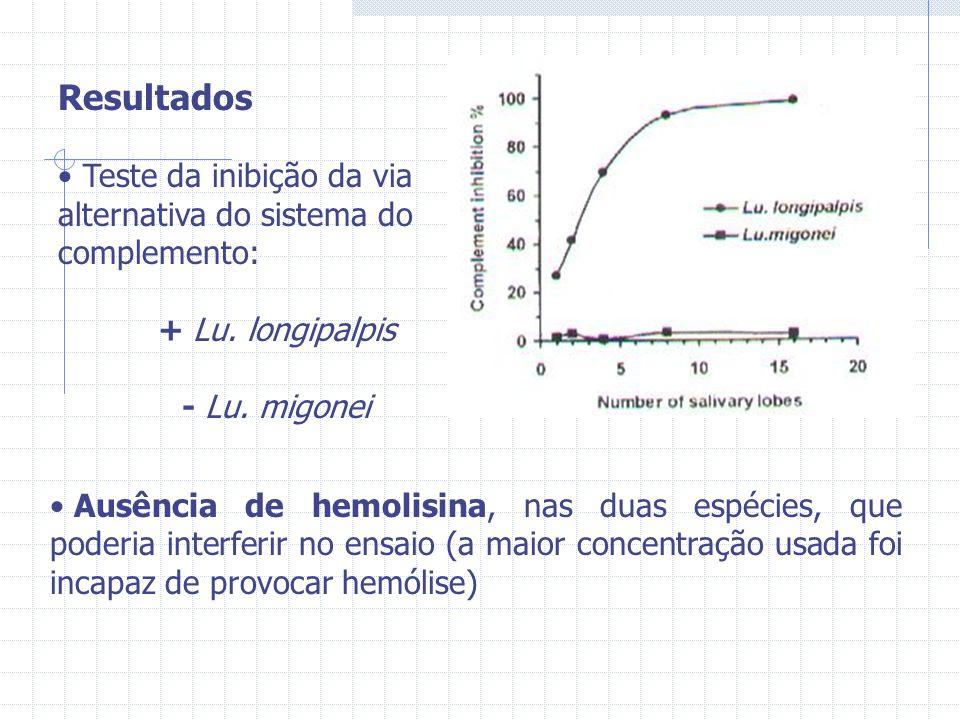 Resultados Teste da inibição da via alternativa do sistema do complemento: + Lu. longipalpis. - Lu. migonei.