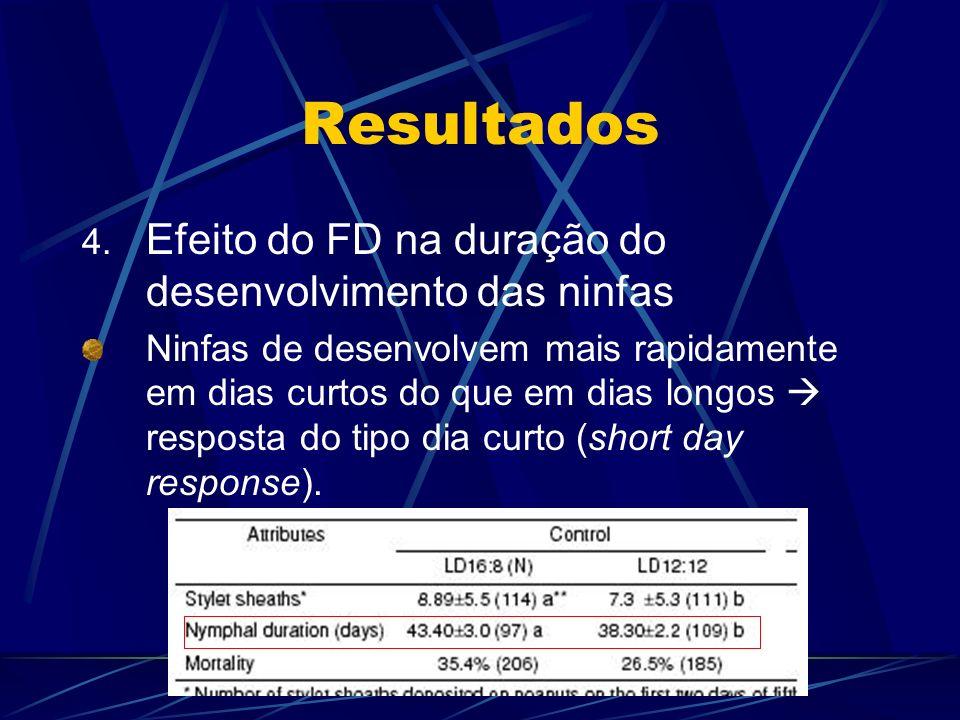 Resultados Efeito do FD na duração do desenvolvimento das ninfas