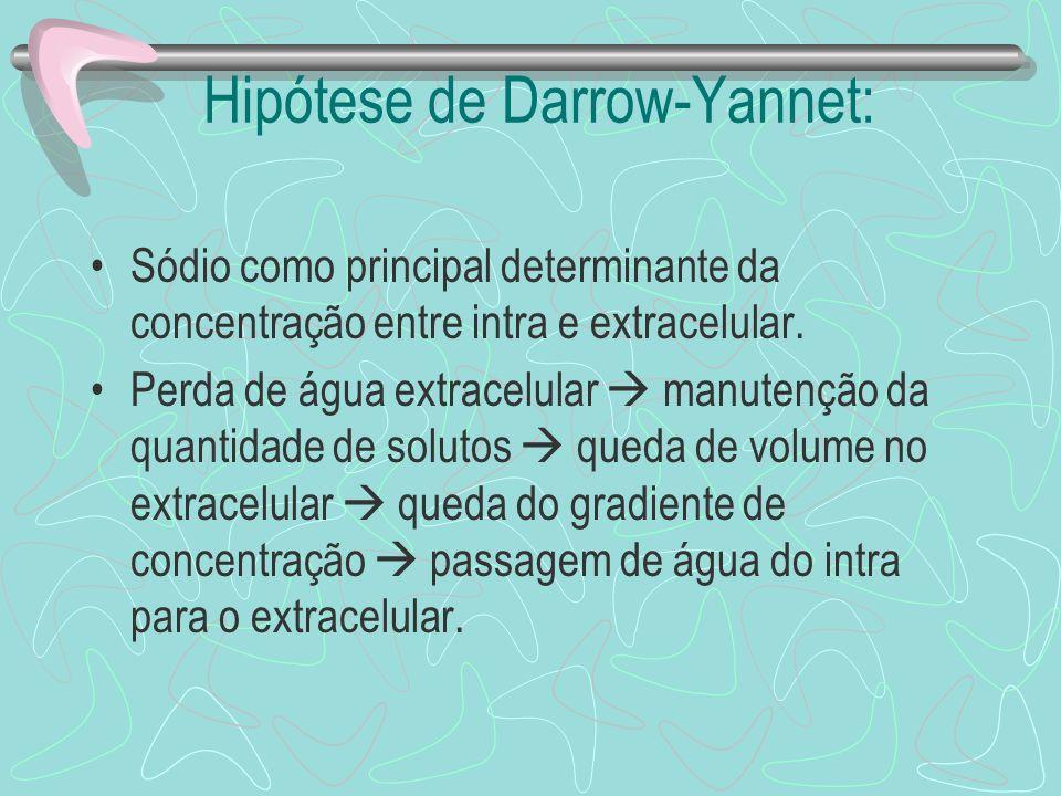 Hipótese de Darrow-Yannet: