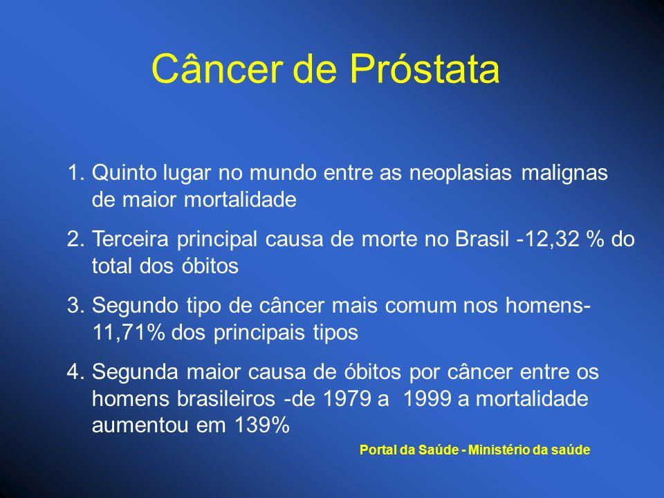 Câncer de Próstata Quinto lugar no mundo entre as neoplasias malignas de maior mortalidade.