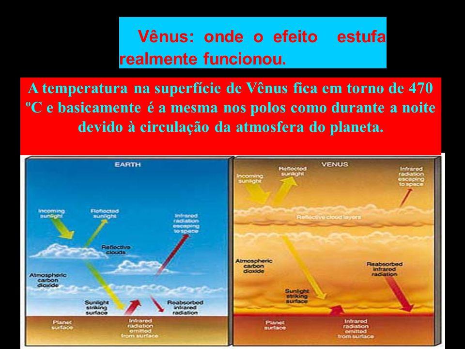 Vênus: onde o efeito estufa realmente funcionou.