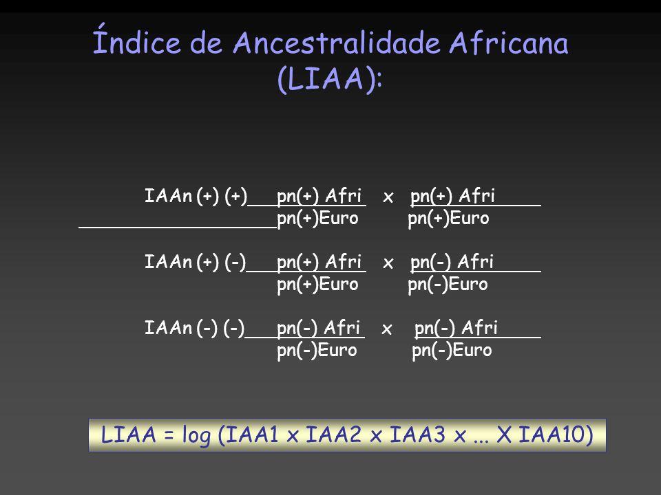 Índice de Ancestralidade Africana (LIAA):