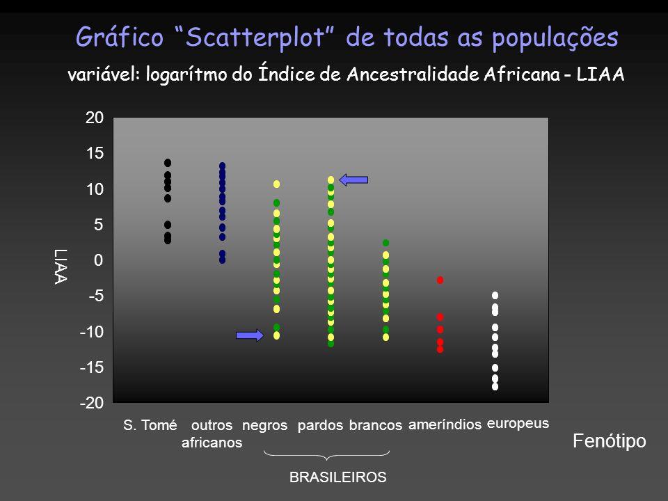 Gráfico Scatterplot de todas as populações