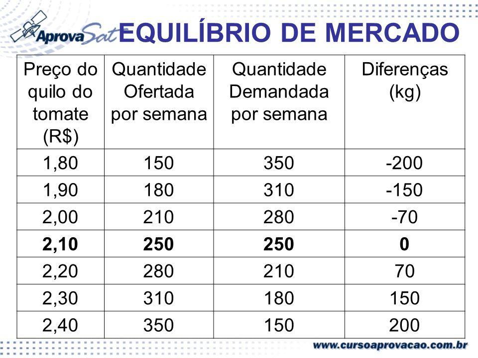 EQUILÍBRIO DE MERCADO Preço do quilo do tomate (R$)