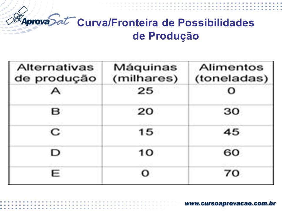 Curva/Fronteira de Possibilidades de Produção