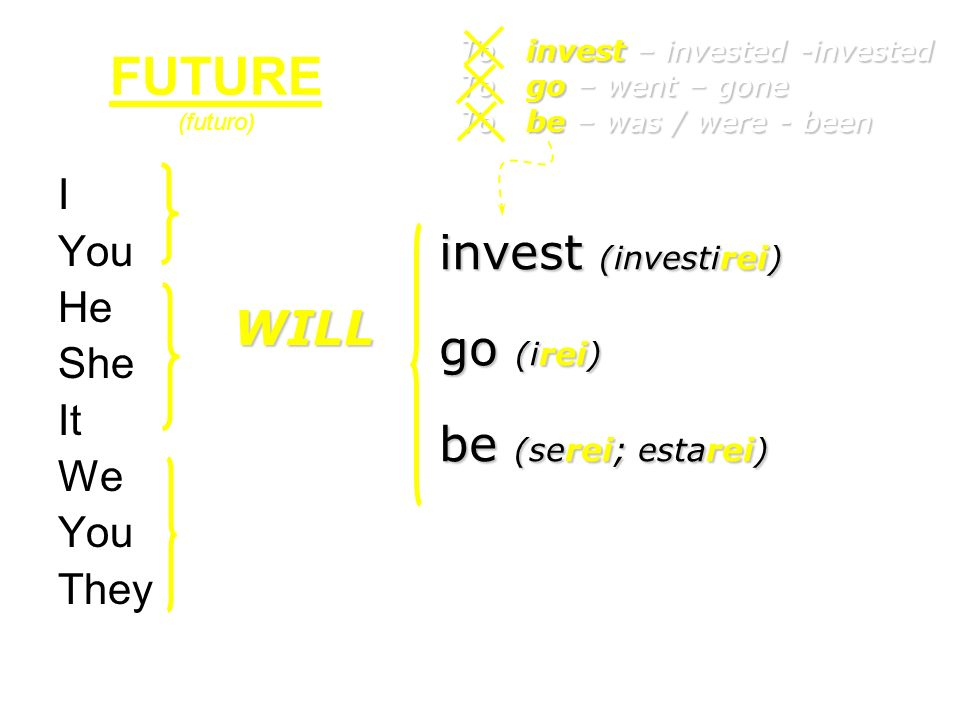 FUTURE (futuro) invest (investirei) go (irei) WILL be (serei; estarei)