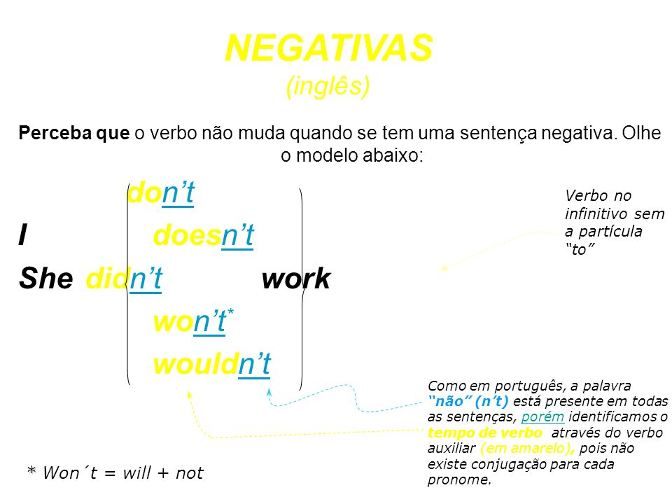 NEGATIVAS (inglês) don't I doesn't She didn't work won't* wouldn't
