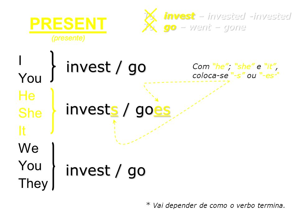 PRESENT (presente) invest / go invests / goes invest / go I You He She
