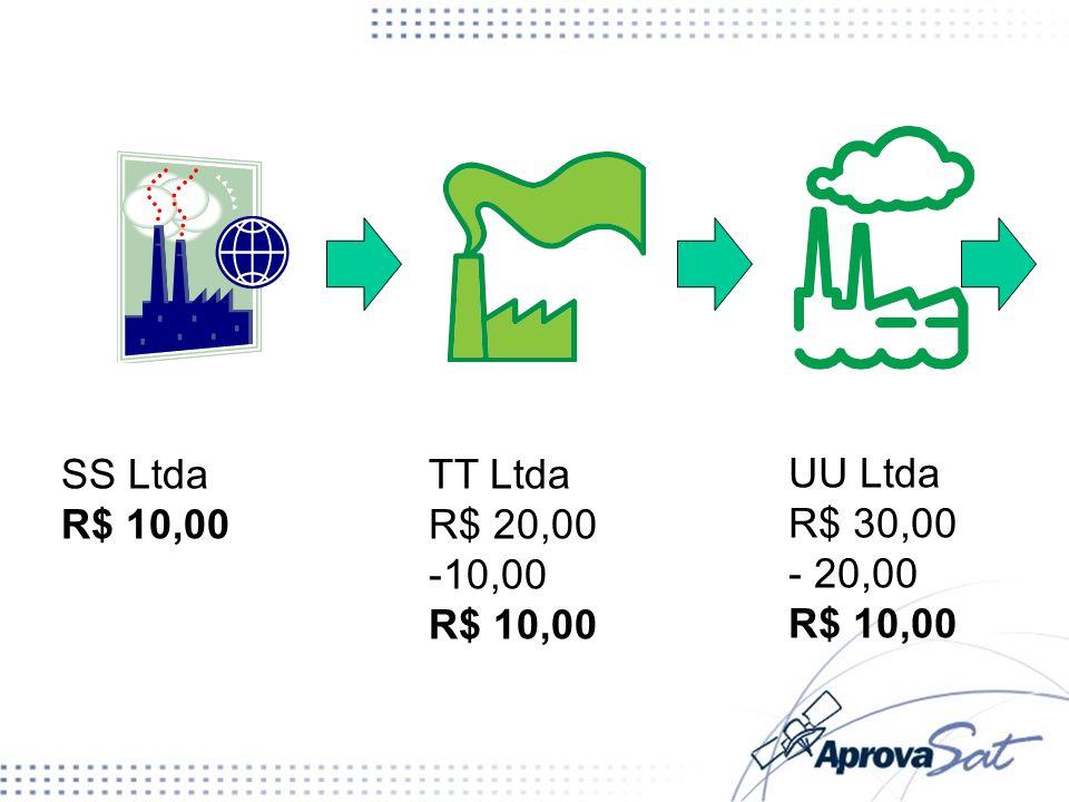 SS Ltda R$ 10,00 TT Ltda R$ 20,00 10,00 R$ 10,00 UU Ltda R$ 30,00