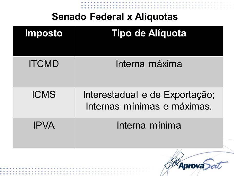 Interestadual e de Exportação; Internas mínimas e máximas.