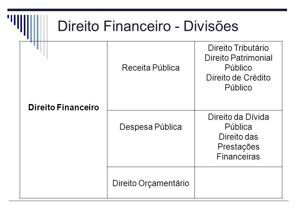 Direito Financeiro - Divisões