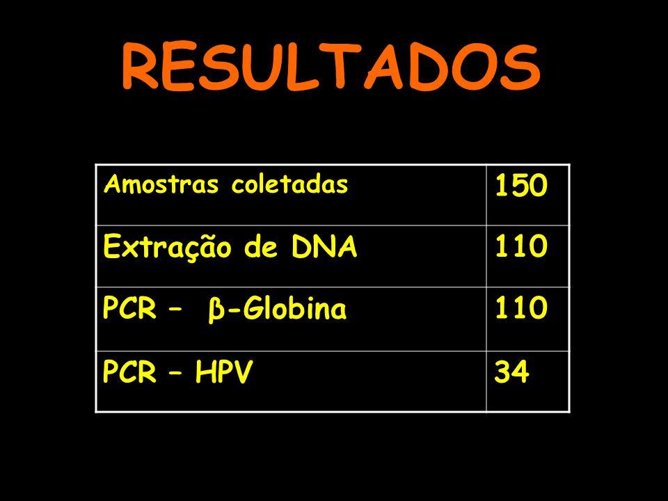 RESULTADOS 150 Extração de DNA 110 PCR – β-Globina PCR – HPV 34