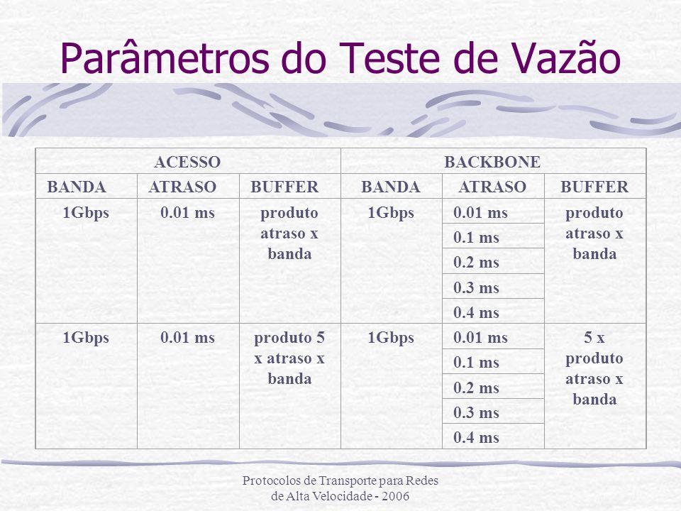 Parâmetros do Teste de Vazão
