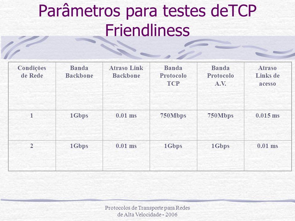 Parâmetros para testes deTCP Friendliness