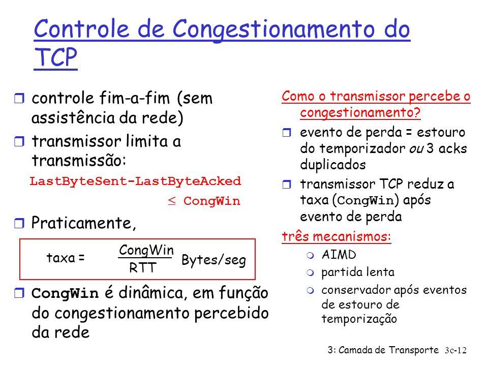 Controle de Congestionamento do TCP