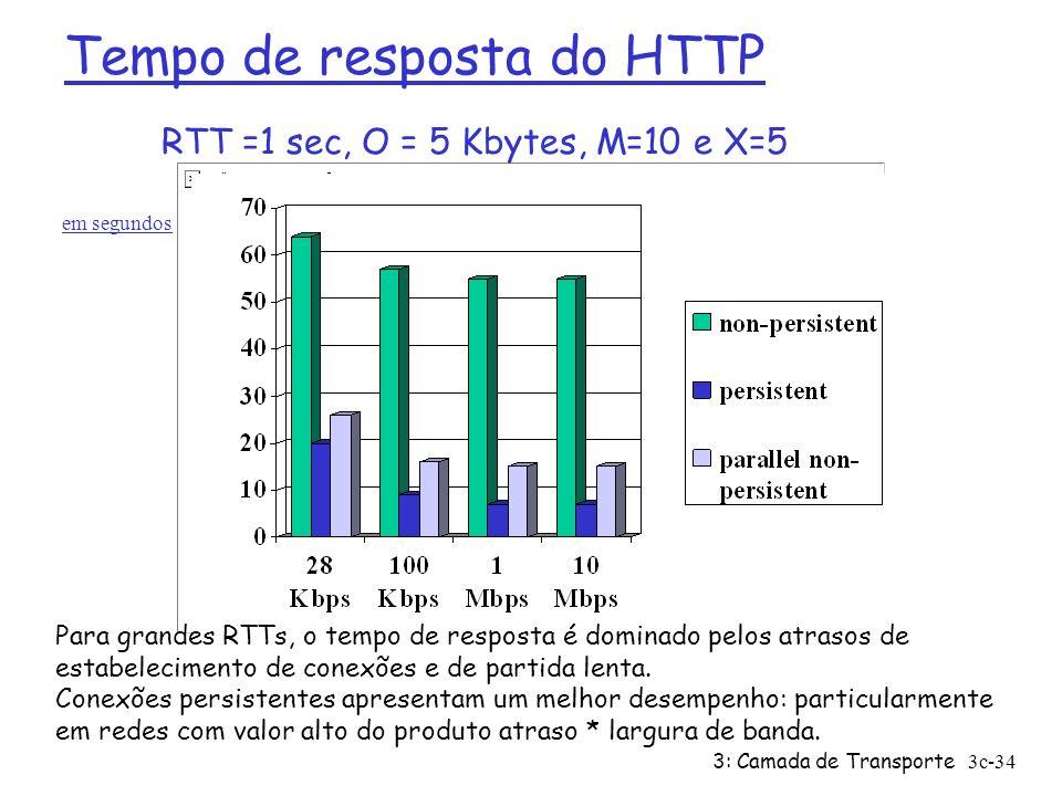 Tempo de resposta do HTTP