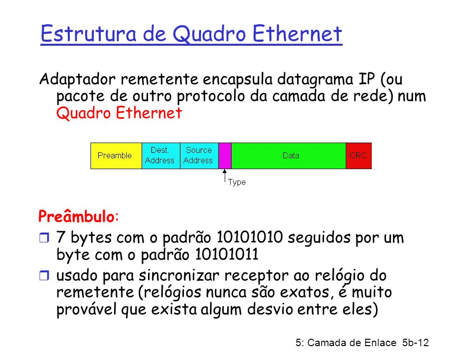 Estrutura de Quadro Ethernet