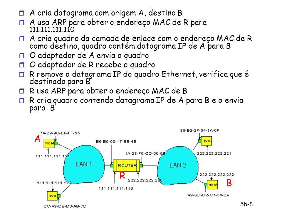 A R B A cria datagrama com origem A, destino B