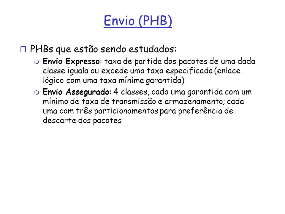 Envio (PHB) PHBs que estão sendo estudados: