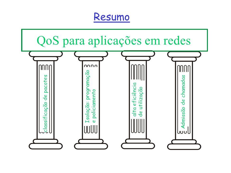 QoS para aplicações em redes