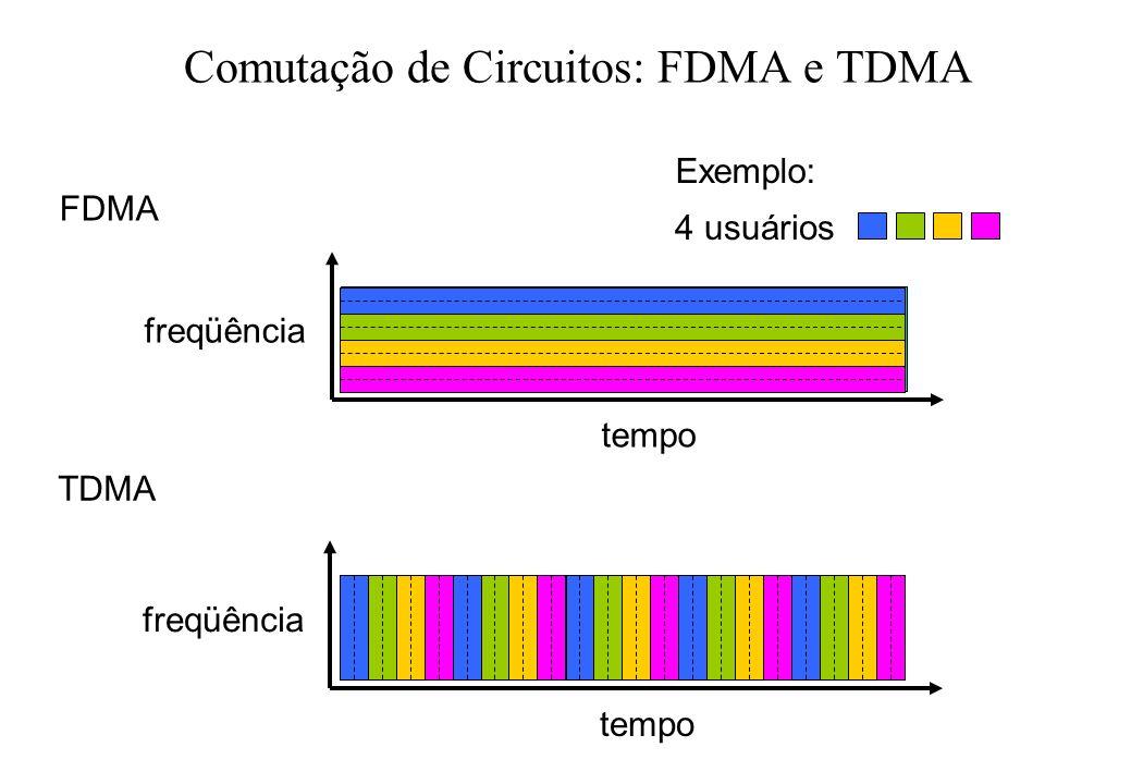 Comutação de Circuitos: FDMA e TDMA