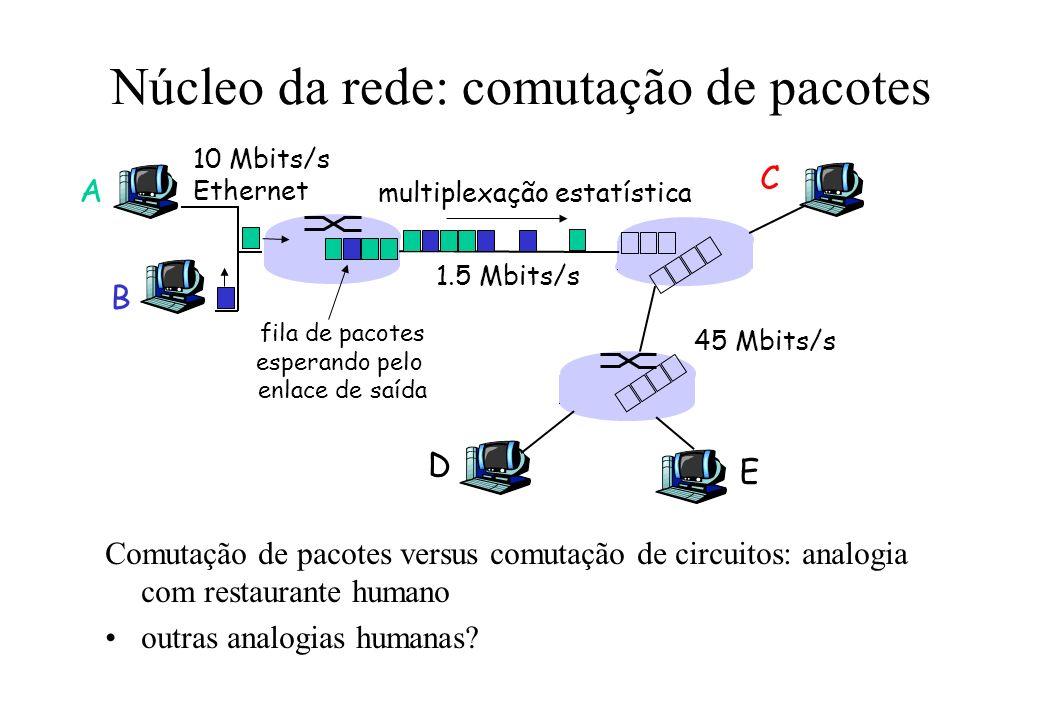 Núcleo da rede: comutação de pacotes