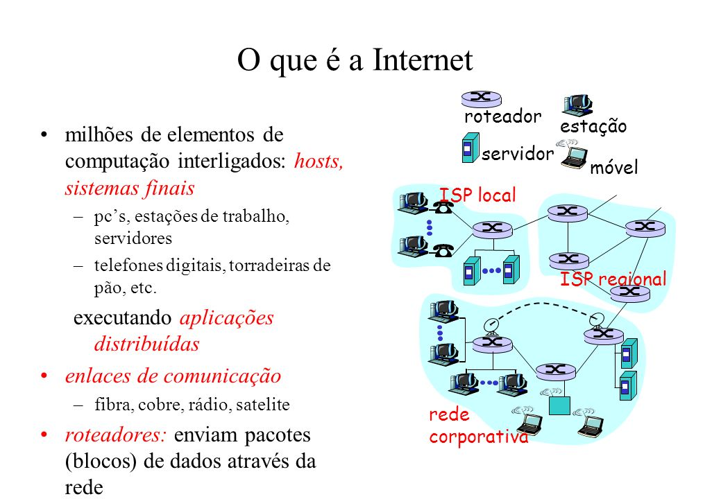 O que é a Internet ISP local. rede. corporativa. ISP regional. roteador. estação. servidor. móvel.