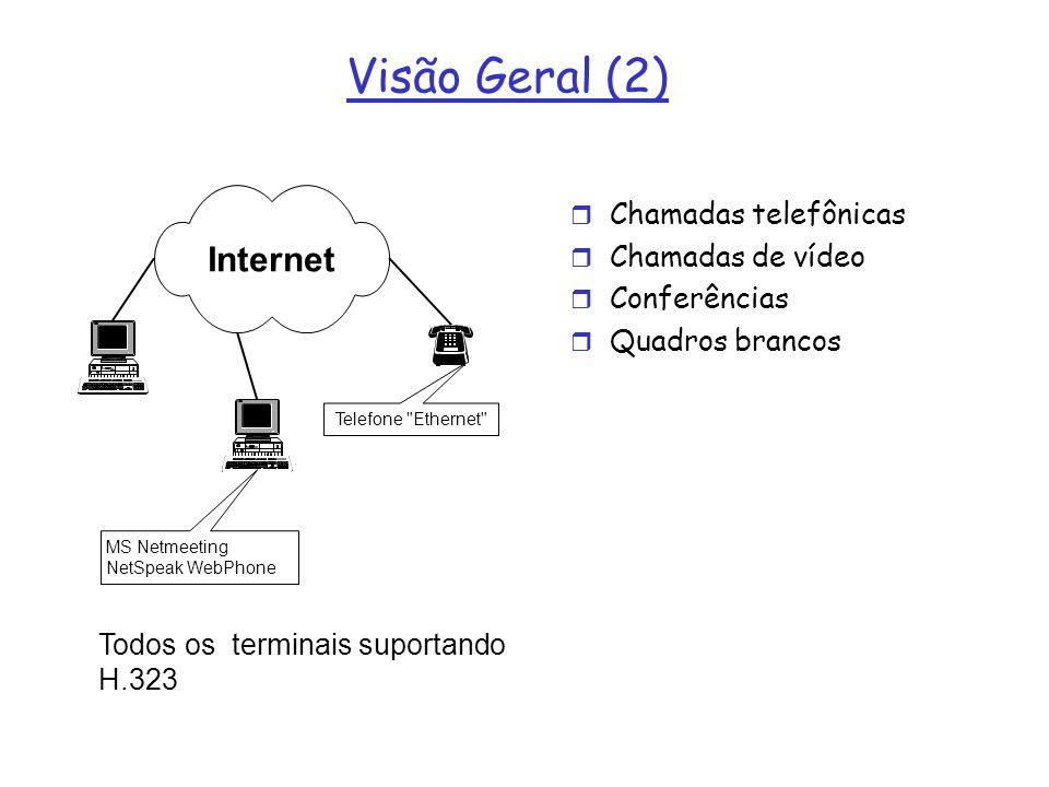 Visão Geral (2) Internet Chamadas telefônicas Chamadas de vídeo