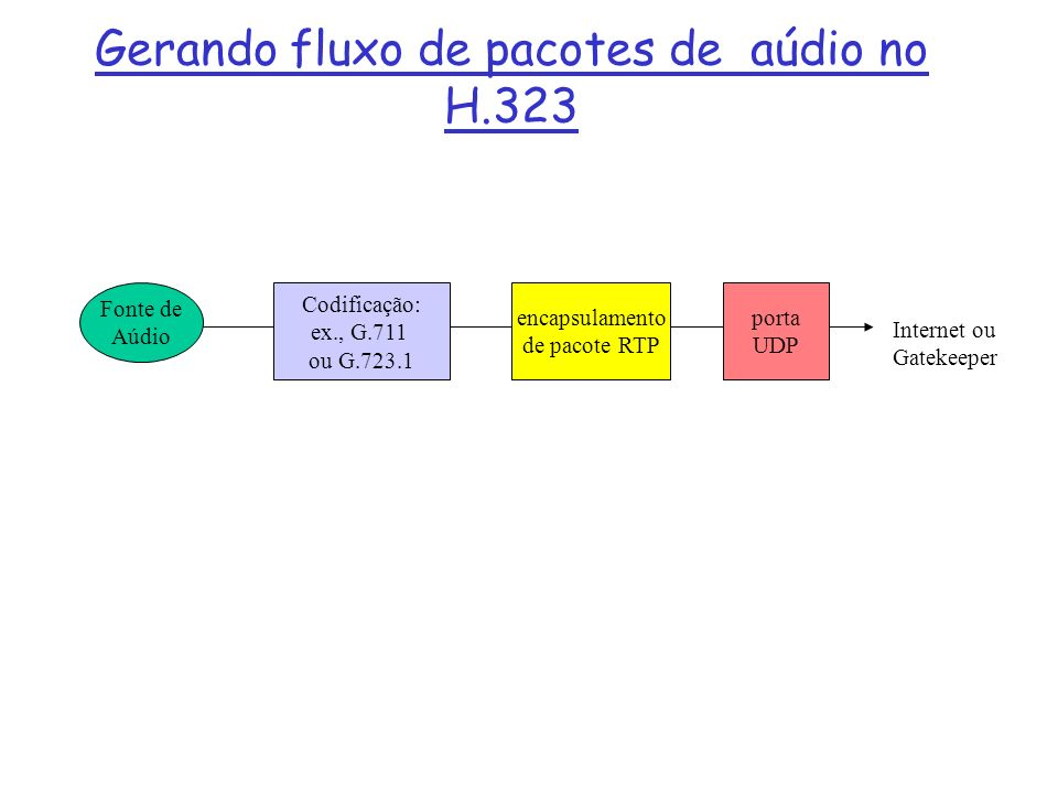 Gerando fluxo de pacotes de aúdio no H.323