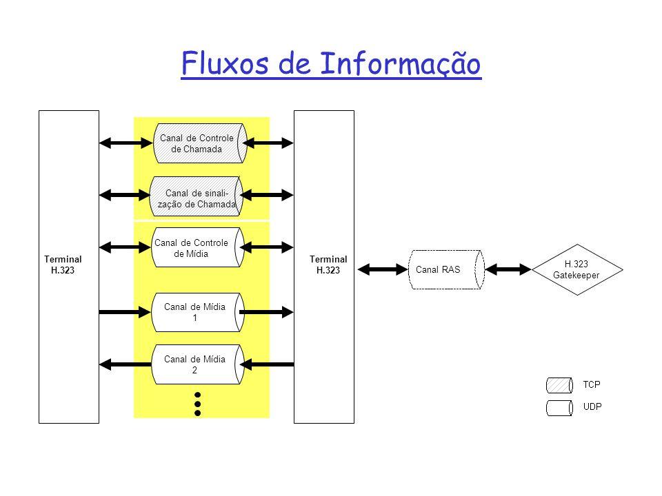 Fluxos de Informação de Chamada Canal de sinali- zação de Chamada
