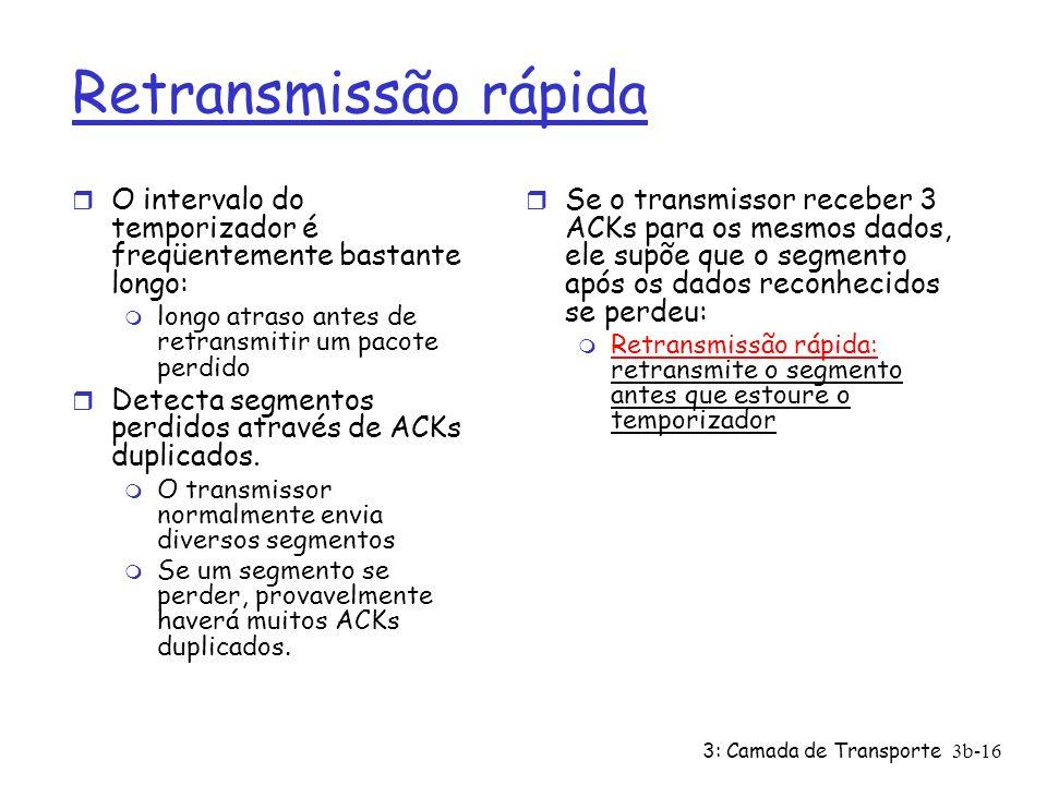 Retransmissão rápidaO intervalo do temporizador é freqüentemente bastante longo: longo atraso antes de retransmitir um pacote perdido.