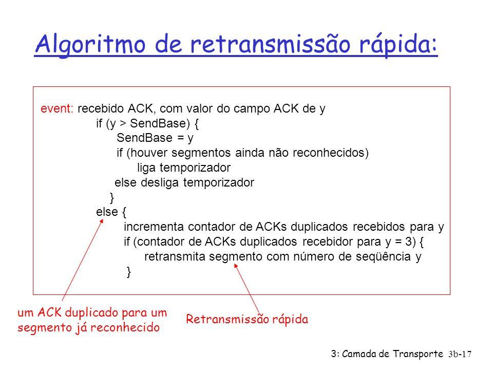 Algoritmo de retransmissão rápida: