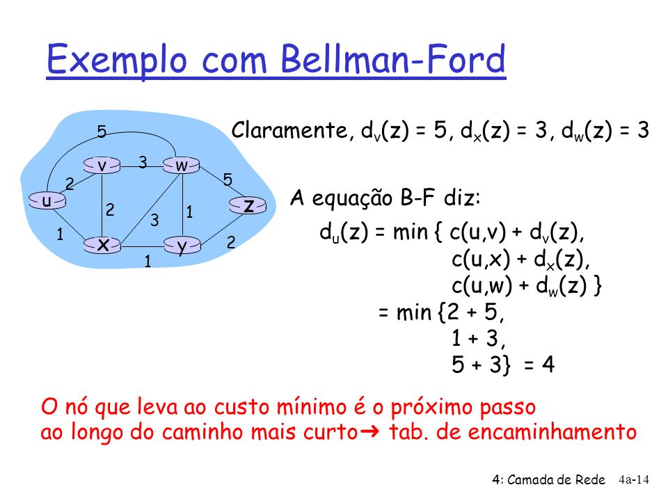 Exemplo com Bellman-Ford
