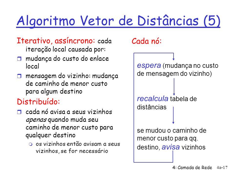 Algoritmo Vetor de Distâncias (5)