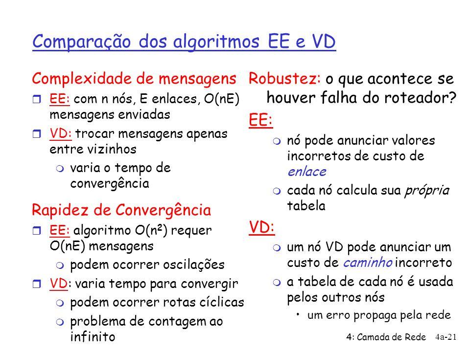 Comparação dos algoritmos EE e VD